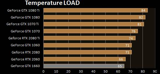 Gigabyte GeForce GTX 1660 Gaming OC 6G - Temperature Full-Load