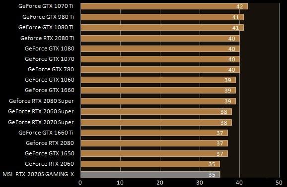 Livelli di rumore Full-Load MSI GeForce RTX 2070 Super Gaming X