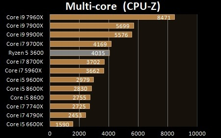 AMD Ryzen 5 3600 - Multi core