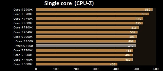 AMD Ryzen 5 3600 - Single core