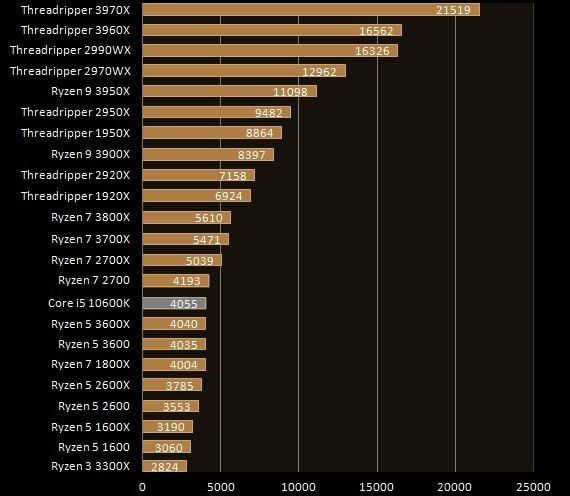 Intel Core i5-10600K Multi core