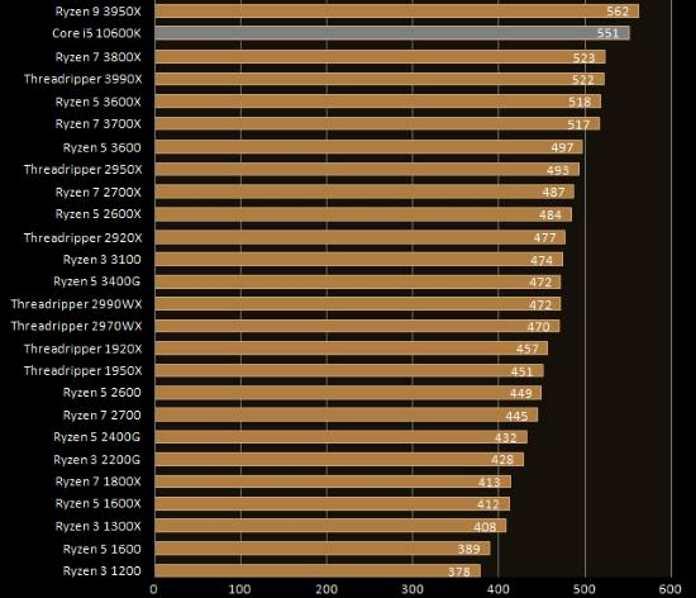 Intel Core i5-10600K Single core