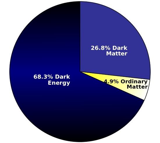 Stima della distribuzione della massa-energia - Energia oscura