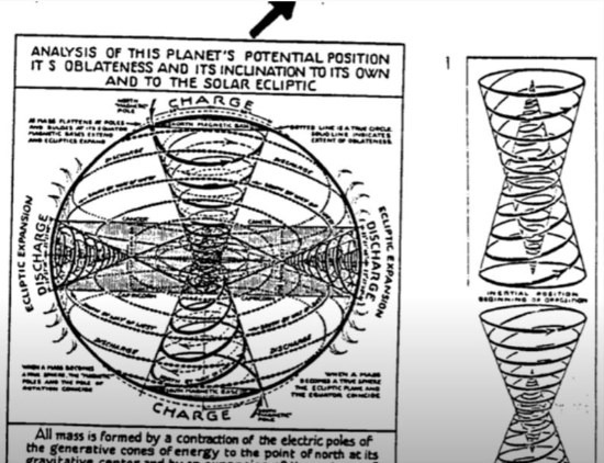 Analisi di posizione del pianeta