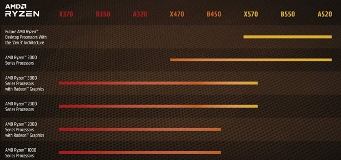 Chipset scheda madre AMD
